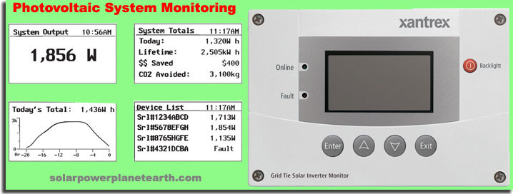 Solar Power Monitoring System : Top seven benefits of solar monitoring systems solynta